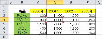 エクセル(Excel) ショートカット 使い方