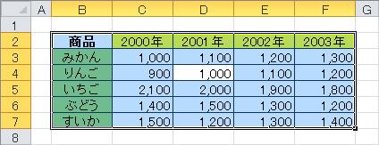 エクセル(Excel)で表全体が選択