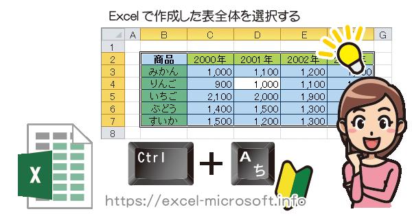 Ctrl+Aのショートカットででエクセル(Excel)で作成した表全体を選択