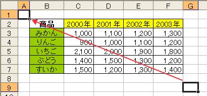 エクセル(Excel)でキーボード操作で[A1]へ移動
