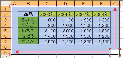 エクセル(Excel)でキーボード操作で[A1]までの範囲選択