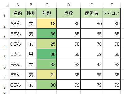 条件付き書式カラースケールを利用し,昇順,降順でグラデーション