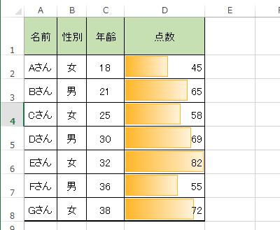 条件付き書式のデータバーを利用し,棒グラフで表現