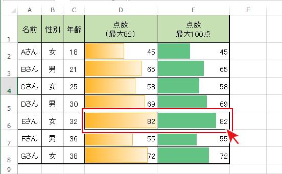 条件付き書式のデータバーの最大値を指定した場合の表示