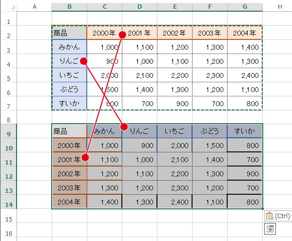 縦項目と横項目を入れ替えてデータを貼り付けたい時