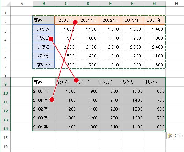値を指定して行列を入れ替えて貼り付けた場合のイメージ
