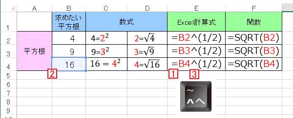 Excelで平方根を使う
