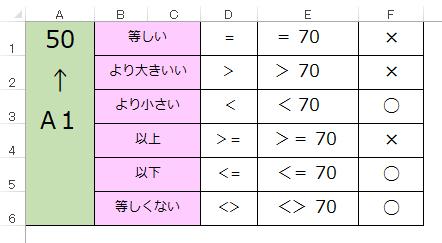 Excelの等号・不等号の記述方法について