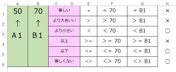 セルを使った等号・不等号の記述方法について