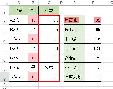 エクセルでMAX関数を使い最大値を調べる