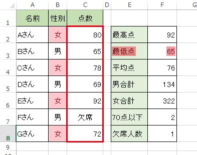 エクセルでMIN関数を使い最小値を調べる