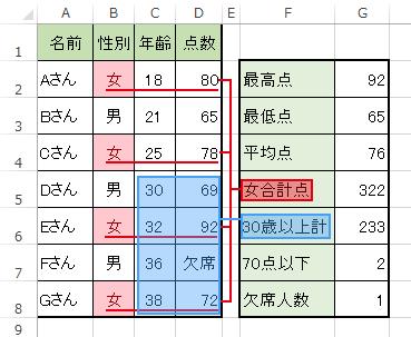 エクセルのSUMIF関数は条件に合致した場合、合算する