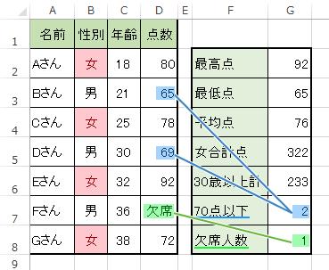 COUNTIF関数で条件に合致するセルの数を調べる