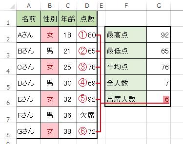 COUNT関数で数値が入力されたセルの数を調べる