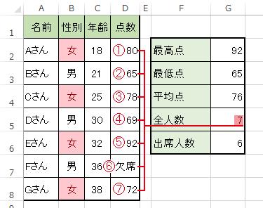 COUNTA関数で何らかの入力がされたセルの個数を調べる