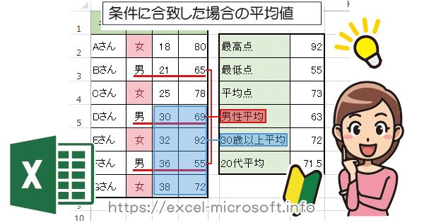 AVERAGEIF関数で条件に合致したデータの平均値を求める|Excel(エクセル)の使い方