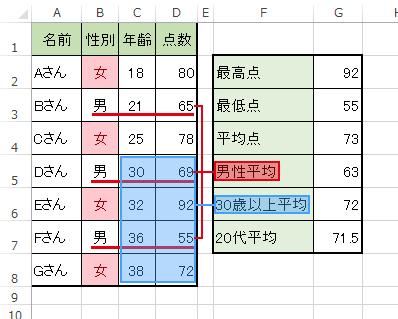 エクセルのAVERAGEIF関数で条件合致したデータの平均値を求める