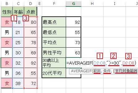 AVERAGEIF関数で不等号を使った場合の解説
