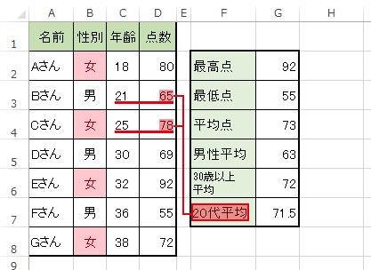 ExcelのAVERAGEIFS関数で複数の条件に合致したデータの平均値を求める