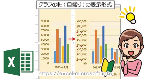 エクセルで作成したグラフの軸(目盛り)の書式設定