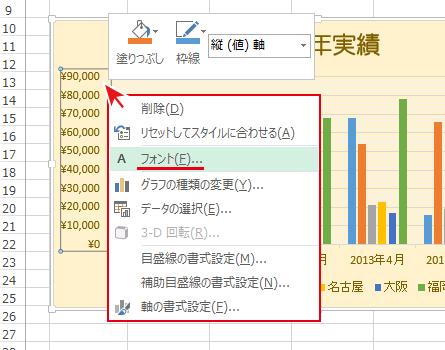 エクセルのグラフの軸は書体やフォントサイズの変更が可能