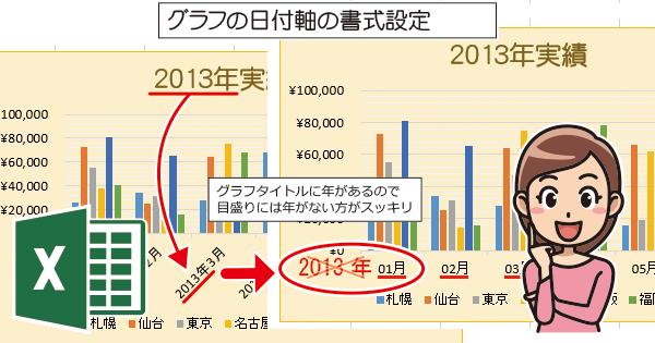 Excelのグラフの日付をシンプルで見やすく編集