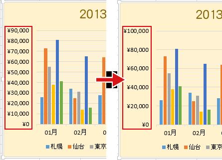 Excelのグラフで[軸の書式設定]で目盛間隔を変更
