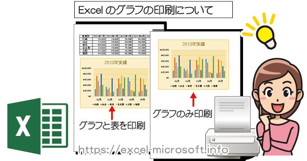 グラフだけ印刷/グラフと元の表を合わせて印刷|Excel(エクセル)の使い方