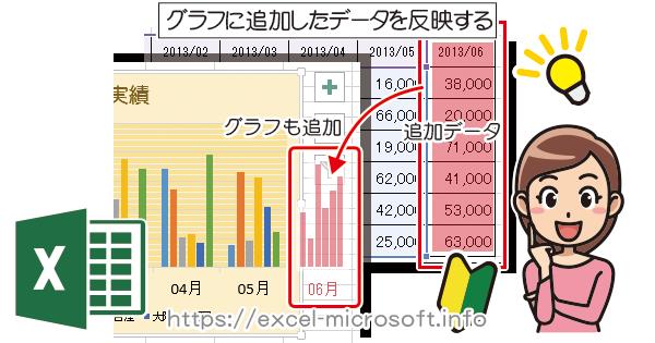 グラフに追加したデータを反映させる|Excel(エクセル)の使い方