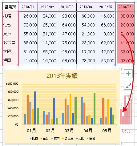 エクセルで追加したデータもグラフに追加/反映する方法
