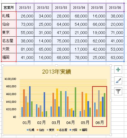 グラフに追加したデータも反映が完了
