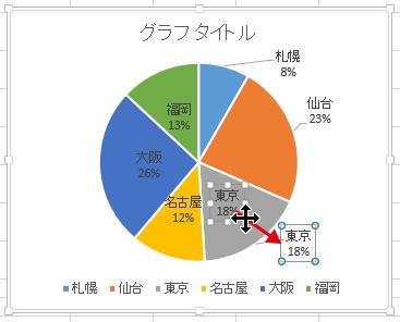 エクセル2013で作成した円グラフのデータラベルは移動可能