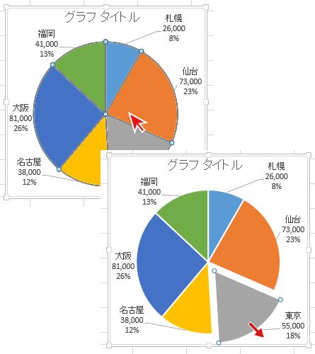 エクセル2013で作成した円グラフの要素を引き出し強調