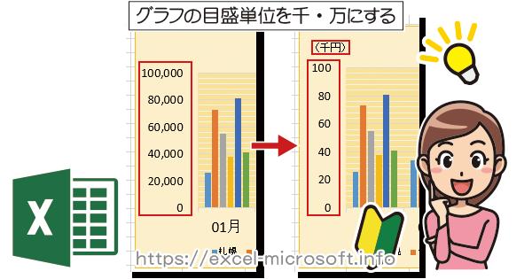 グラフの数値軸を千単位,万単位で表示|Excel(エクセル)の使い方