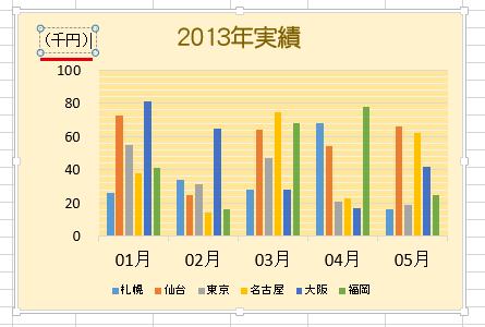 [軸ラベル]の文字句を変更/修正