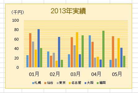 エクセルのグラフ数値軸を千単位にしレイアウト調整完了