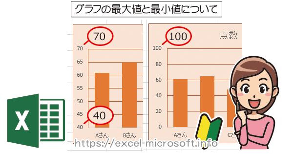 グラフの数値軸で最小値/最大値の設定を変更|Excel(エクセル)の使い方