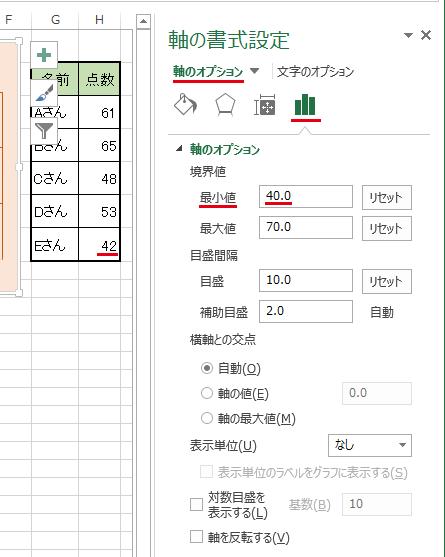 [軸の書式設定]→[軸のオプション]→(数値軸の)最小値を設定した場合