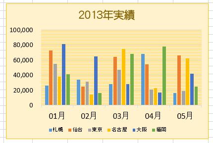 Excel(エクセル)で作成した表を集合棒グラフにする