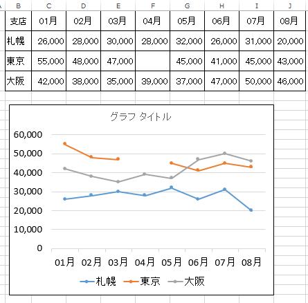 エクセルで折れ線グラフを作成した時,データがないと線が途切れる