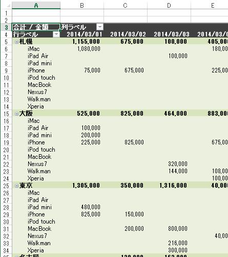 ピポットテーブルの列ラベルに[日付]を追加したイメージ