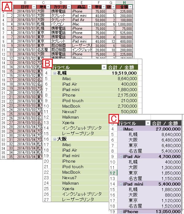 ピポットテーブルを使って表を作るイメージ|Excel(エクセル)の使い方